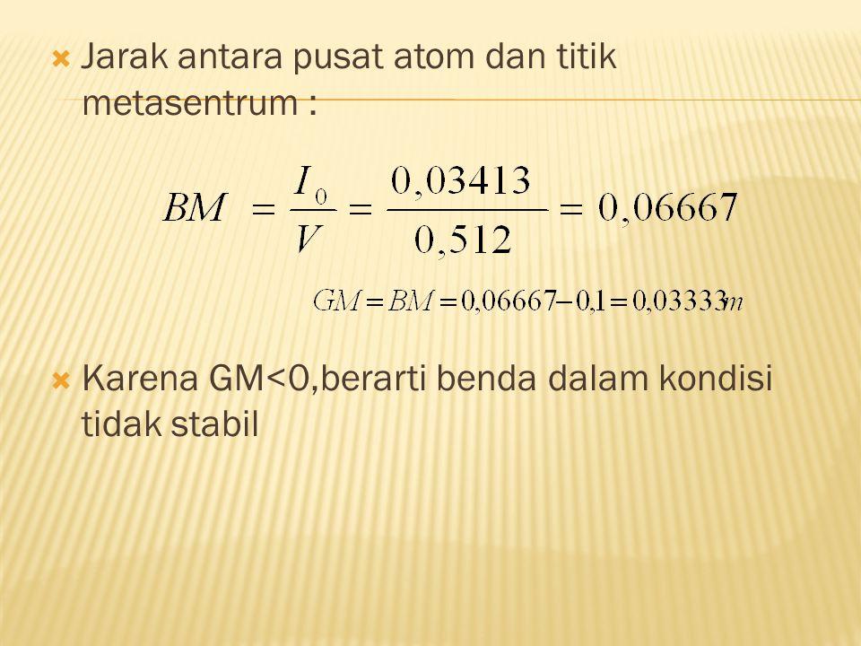  Jarak antara pusat atom dan titik metasentrum :  Karena GM<0,berarti benda dalam kondisi tidak stabil