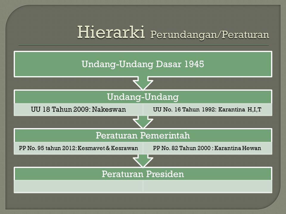 Peraturan Presiden Peraturan Pemerintah PP No. 95 tahun 2012: Kesmavet & KesrawanPP No. 82 Tahun 2000 : Karantina Hewan Undang-Undang UU 18 Tahun 2009