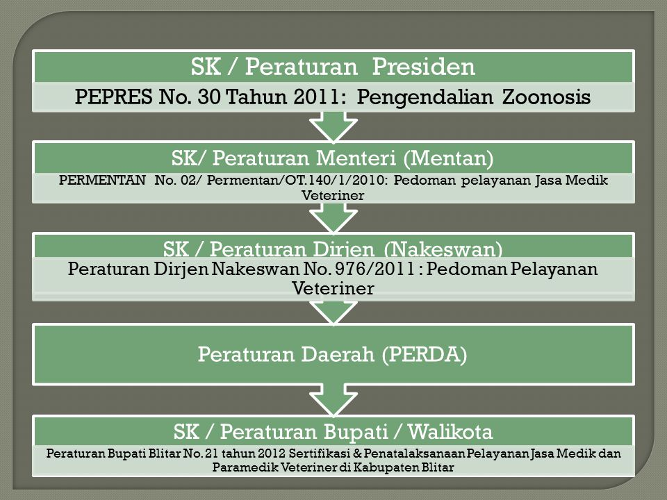SK / Peraturan Bupati / Walikota Peraturan Bupati Blitar No. 21 tahun 2012 Sertifikasi & Penatalaksanaan Pelayanan Jasa Medik dan Paramedik Veteriner
