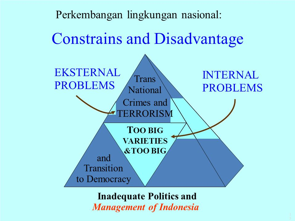 Trans National EKSTERNAL PROBLEMS INTERNAL PROBLEMS Crimes and TERRORISM T OO BIG VARIETIES &TOO BIG and Transition to Democracy Inadequate Politics a