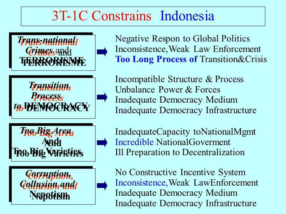 Trans-national Crimes and TERRORISME Transition Process to DEMOCRACY Too Big Area And Too Big Varieties Corruption, Collusion and Nepotism 3T-1C Constrains Indonesia Trans-national Crimes and TERRORISME Transition Process to DEMOCRACY Corruption, Collusion and Nepotism Too Big Area And Too Big Varieties Negative Respon to Global Politics Inconsistence,Weak Law Enforcement Too Long Process of Transition&Crisis Incompatible Structure & Process Unbalance Power & Forces Inadequate Democracy Medium Inadequate Democracy Infrastructure No Constructive Incentive System Inconsistence,Weak LawEnforcement Inadequate Democracy Medium Inadequate Democracy Infrastructure InadequateCapacity toNationalMgmt Incredible NationalGoverment Ill Preparation to Decentralization