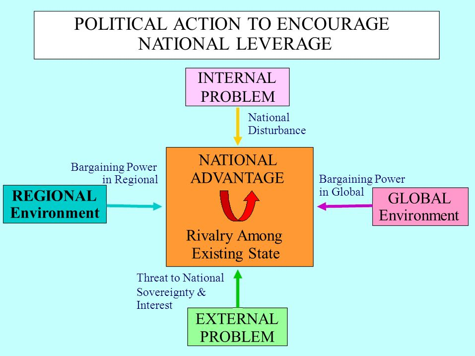 REGIONAL Environment Bargaining Power in Regional GLOBAL Environment Bargaining Power in Global POLITICAL ACTION TO ENCOURAGE NATIONAL LEVERAGE INTERNAL PROBLEM National Disturbance Rivalry Among Existing State Threat to National Sovereignty & Interest EXTERNAL PROBLEM NATIONAL ADVANTAGE