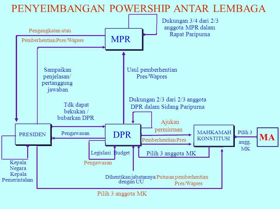 Pres/Wapres MPR DPR PRESIDEN MAHKAMAH KONSTITUSI MA Dukungan 3/4 dari 2/3 anggota MPR dalam Rapat Paripurna Pengangkatan atau Pemberhentian Pres/Wapre