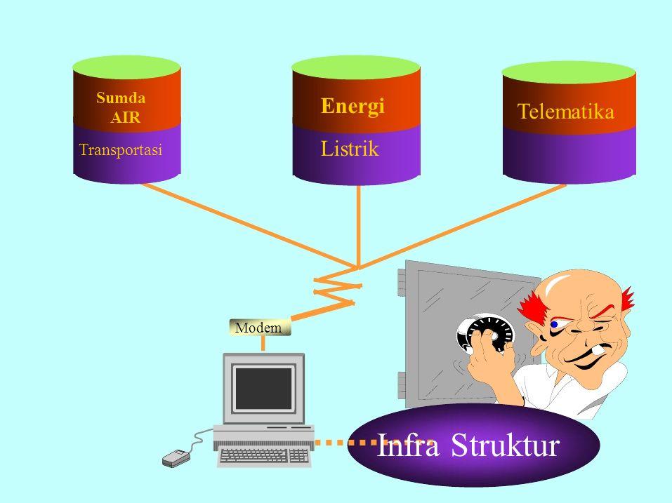 Energi Listrik Sumda AIR Transportasi Telematika Modem Infra Struktur