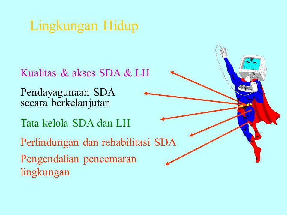 Lingkungan Hidup Tata kelola SDA dan LH Perlindungan dan rehabilitasi SDA Pengendalian pencemaran lingkungan Kualitas & akses SDA & LH Pendayagunaan S