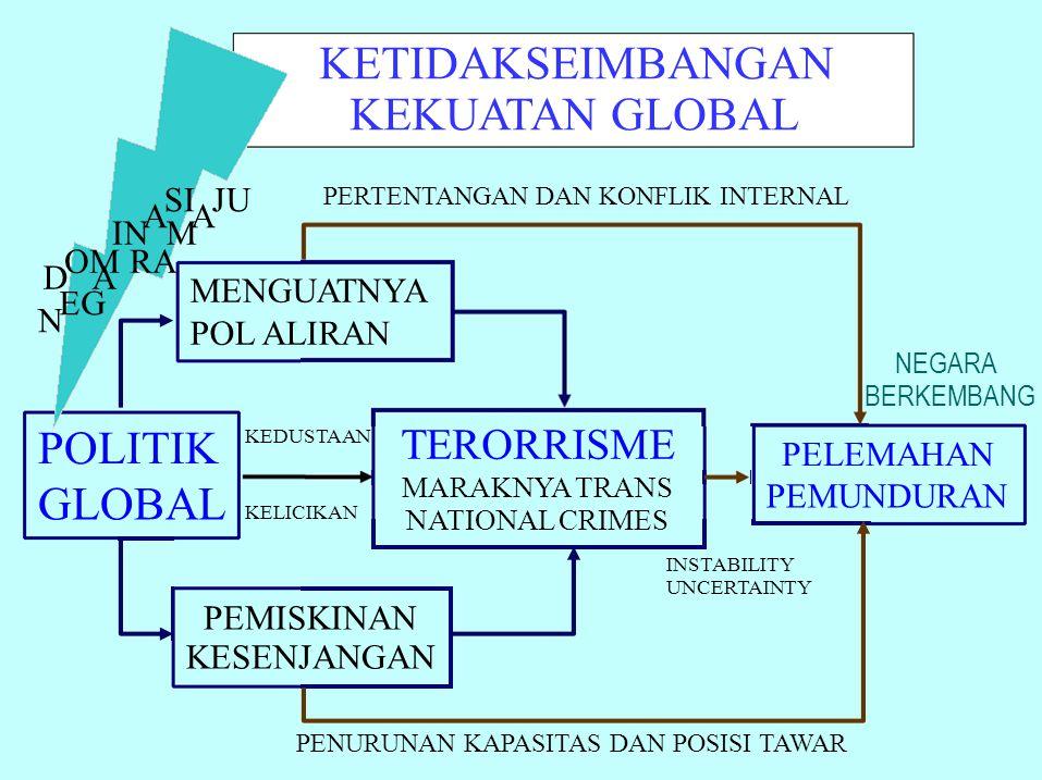 KEPENTINGAN NEGARA NEGARA MAJU TERHADAP INDONESIA Tidak menghendaki kehancuran Indonesia sebagai kekuatan yg dapat menopang politik dan ekonomi negara maju Tetapi negara maju juga khawatir Indonesia menjadi terlalu kuat sehingga sulit dikendalikan dan berpotensi merugikan kepentingannya Berusaha memasuki kawasan politik dan ekonomi Indonesia agar dapat ikut posisikan Indonesia pada kapasitas yg wajar untuk tetap mendukung politik&ekonomi, keamanannya Sedarnawati Yasni