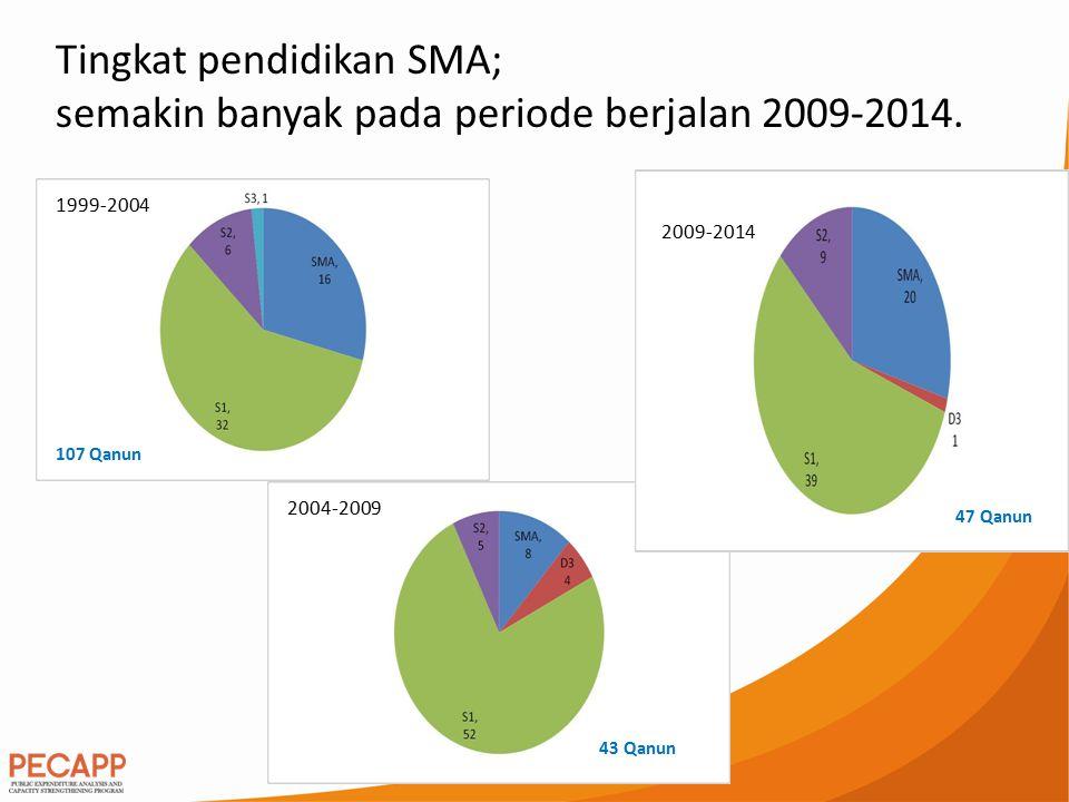 Tingkat pendidikan SMA; semakin banyak pada periode berjalan 2009-2014. 1999-2004 2004-2009 2009-2014 107 Qanun 43 Qanun 47 Qanun