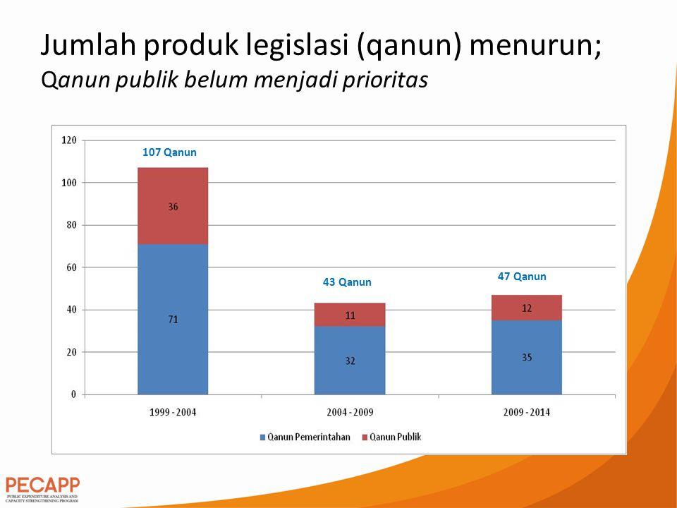 Jumlah produk legislasi (qanun) menurun; Qanun publik belum menjadi prioritas 107 Qanun 43 Qanun 47 Qanun