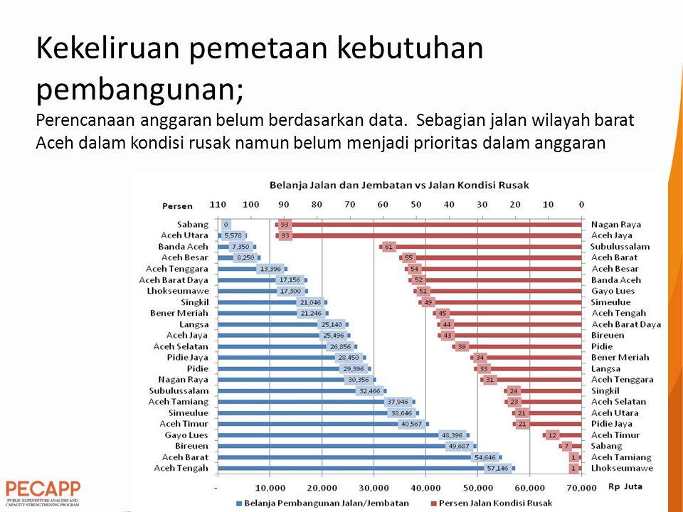 Kekeliruan pemetaan kebutuhan pembangunan; Perencanaan anggaran belum berdasarkan data. Sebagian jalan wilayah barat Aceh dalam kondisi rusak namun be