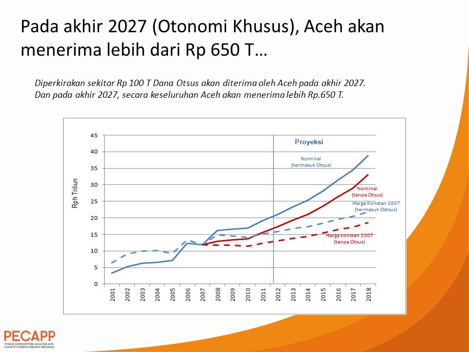 Diperkirakan sekitar Rp 100 T Dana Otsus akan diterima oleh Aceh pada akhir 2027. Dan pada akhir 2027, secara keseluruhan Aceh akan menerima lebih Rp.
