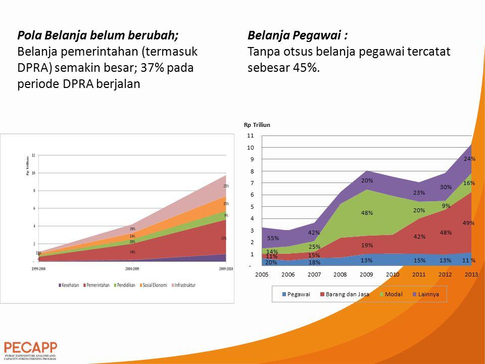 Kekeliruan pemetaan kebutuhan pembangunan; Perencanaan anggaran belum berdasarkan data.