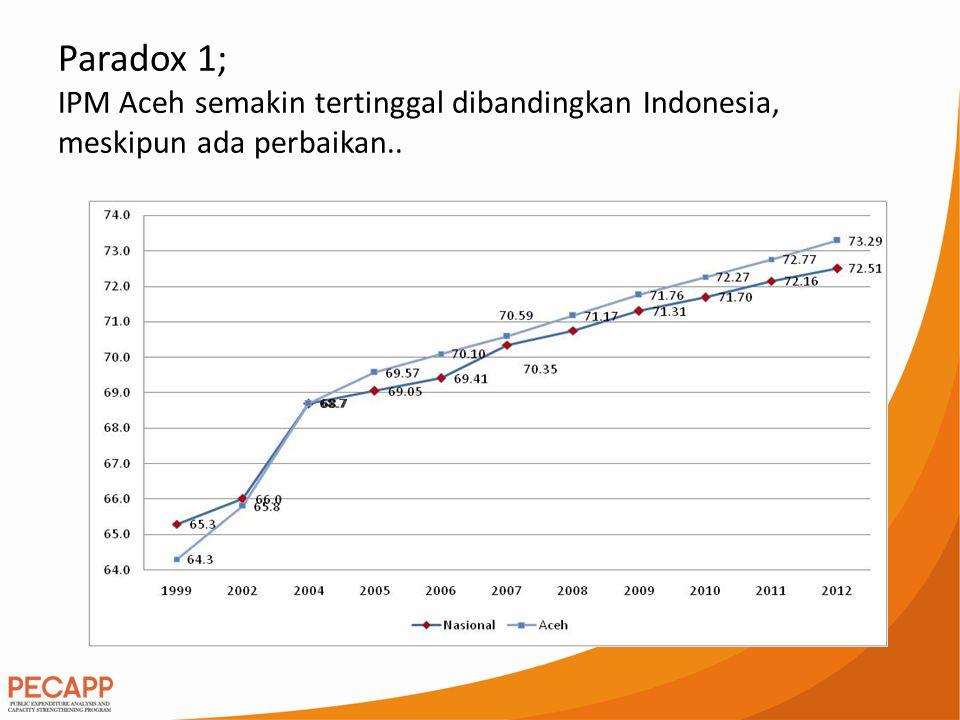 Paradox 2; Aceh Ranking ke 4- belanja terbesar nasional; tapi merupakan daerah dengan tingkat ketidak lulusan Ujian Nasional (UN) SMA tertinggi 2013