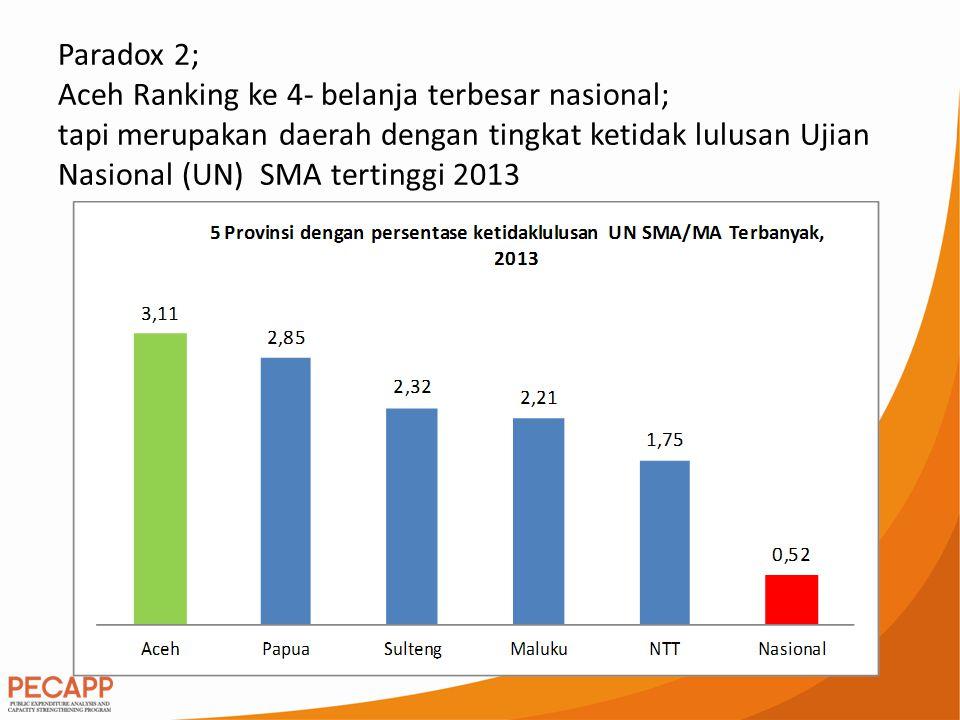 Paradox 3; Aceh memiliki belanja infrastruktur ke 7 terbesar, namun akses terhadap daerah terpencil, pusat pertanian masih minim.