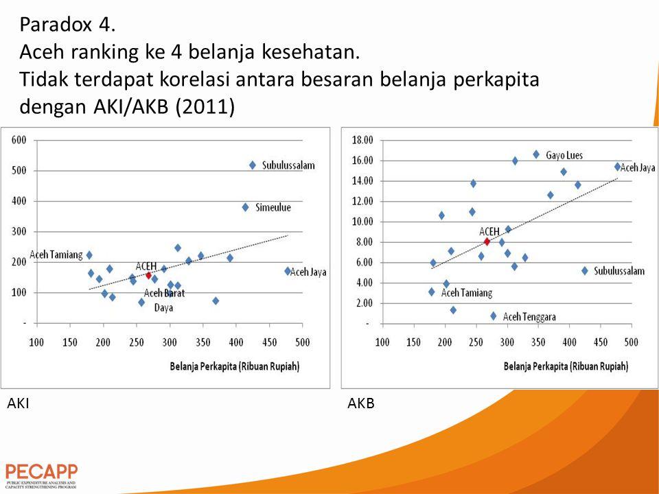 Paradox 4. Aceh ranking ke 4 belanja kesehatan. Tidak terdapat korelasi antara besaran belanja perkapita dengan AKI/AKB (2011) AKIAKB