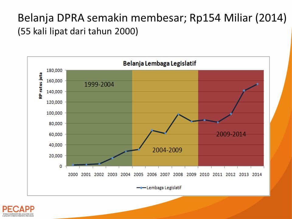 Belanja DPRA semakin membesar; Rp154 Miliar (2014) (55 kali lipat dari tahun 2000)