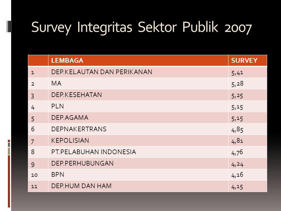 Survey Integritas Sektor Publik 2007 LEMBAGASURVEY 1DEP.KELAUTAN DAN PERIKANAN5,41 2MA5,28 3DEP.KESEHATAN5,25 4PLN5,15 5DEP.AGAMA5,15 6DEPNAKERTRANS4,85 7KEPOLISIAN4,81 8PT.PELABUHAN INDONESIA4,76 9DEP.PERHUBUNGAN4,24 10BPN4,16 11DEP.HUM DAN HAM4,15