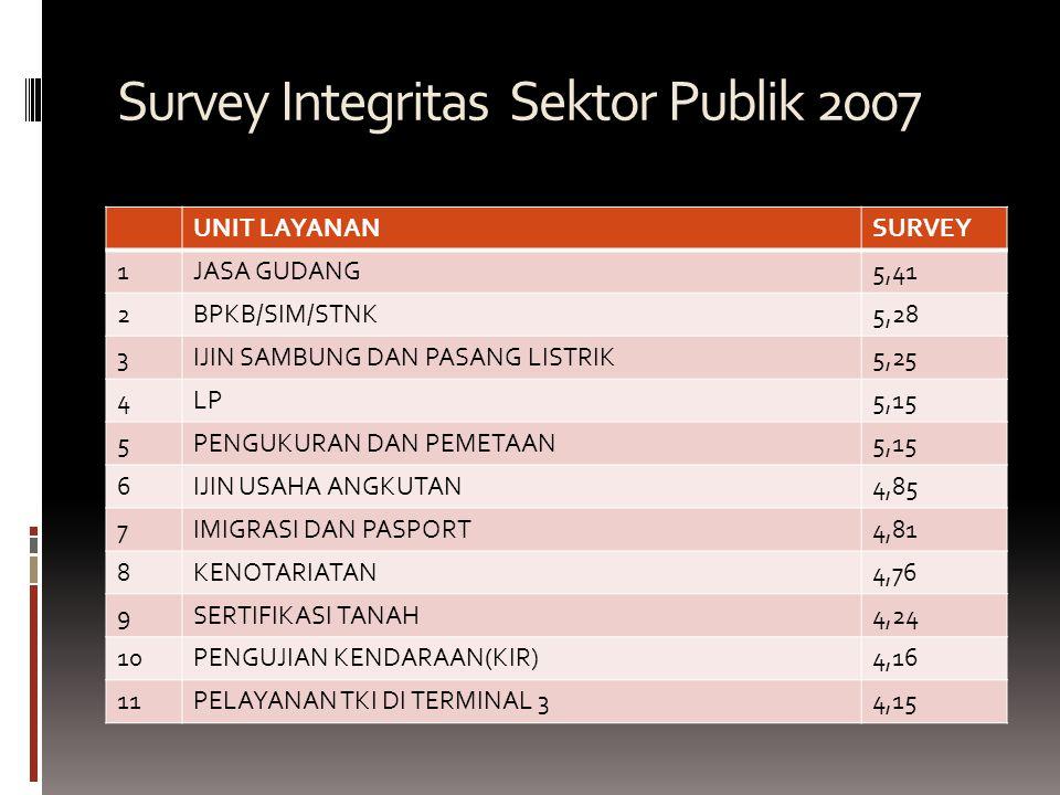 Survey Integritas Sektor Publik 2007 UNIT LAYANANSURVEY 1JASA GUDANG5,41 2BPKB/SIM/STNK5,28 3IJIN SAMBUNG DAN PASANG LISTRIK5,25 4LP5,15 5PENGUKURAN DAN PEMETAAN5,15 6IJIN USAHA ANGKUTAN4,85 7IMIGRASI DAN PASPORT4,81 8KENOTARIATAN4,76 9SERTIFIKASI TANAH4,24 10PENGUJIAN KENDARAAN(KIR)4,16 11PELAYANAN TKI DI TERMINAL 34,15