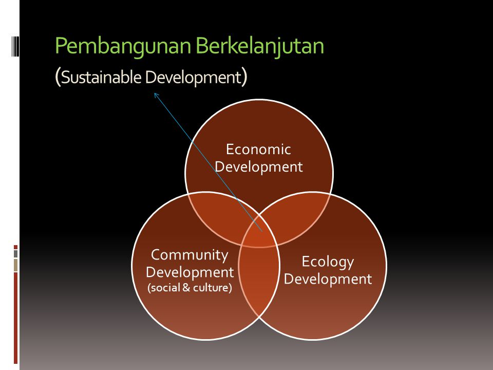 Pembangunan Berkelanjutan ( Sustainable Development ) Economic Development Ecology Development Community Development (social & culture)
