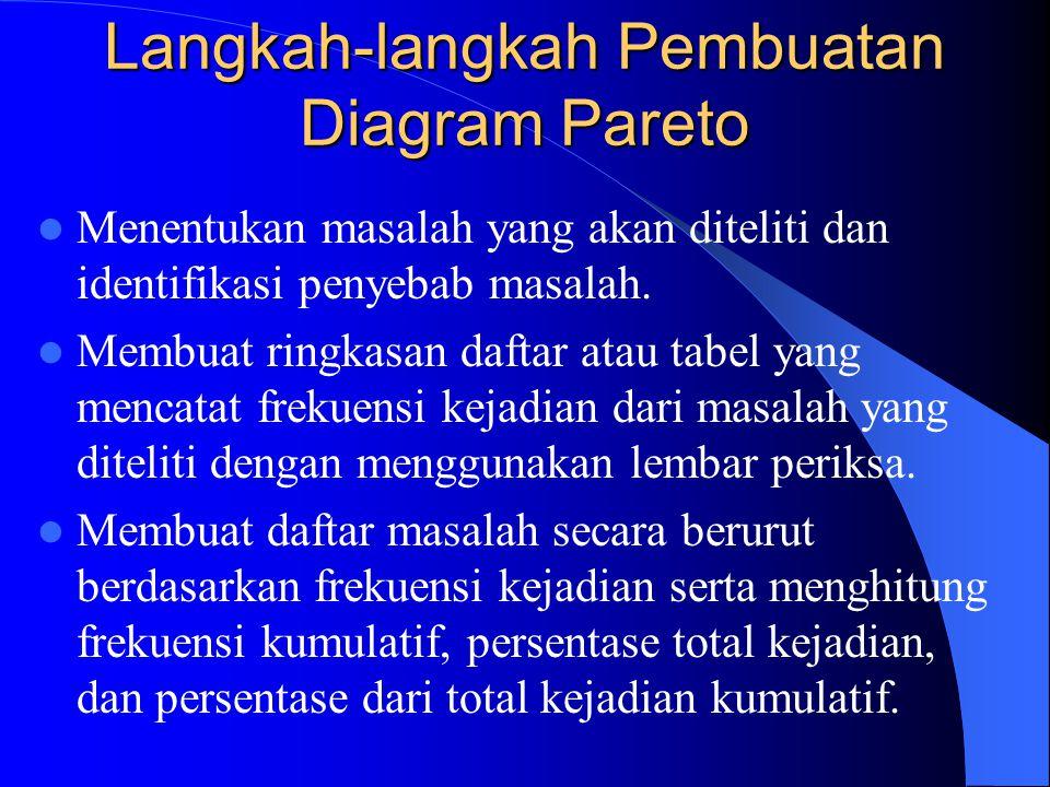 Diagram Pareto (Paretto Diagram ) Diagram ini merupakan diagram yang menunjukkan masalah menurut urutan banyaknya kejadian. Masalah dengan frekuensi p