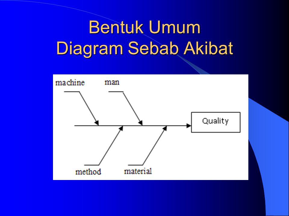 Diagram Sebab Akibat (Cause – Effect Diagram ) Diagram ini merupakan suatu diagram yang digunakan untuk mencari semua unsur penyebab yang diduga dapat