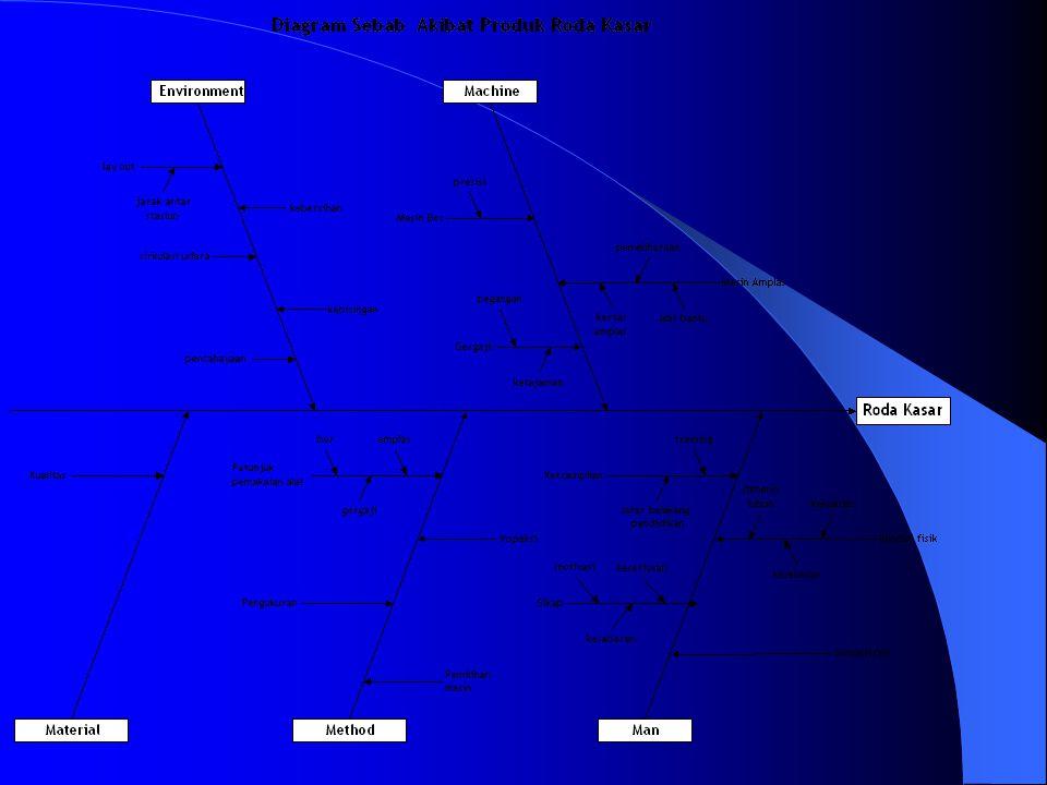 Bentuk Umum Diagram Sebab Akibat