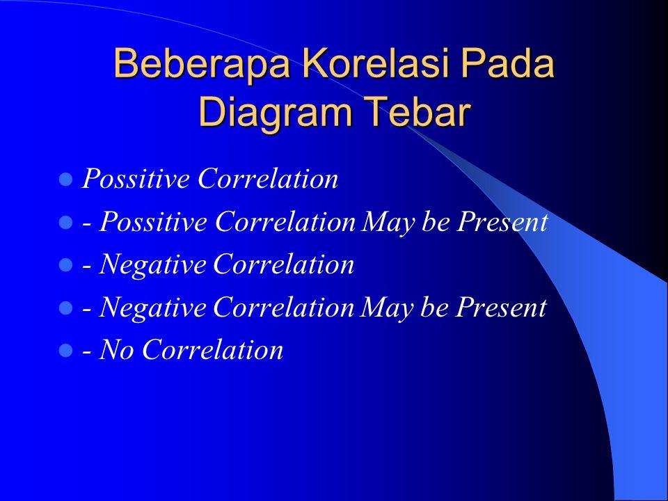 Diagram Tebar (Scatter Diagram ) Merupakan suatu diagram yang menggambarkan antara dua faktor dengan memplot data dari kedua faktor tersebut pada suat