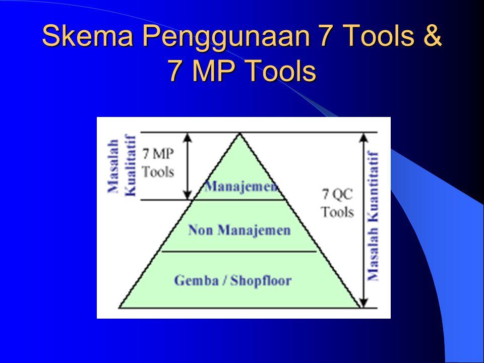 7 New Management and Planning Tools 1. Affinity diagram (AD) atau KJ Method 2. Interrelationship diagram 3. Tree diagram / Systematic Diagram 4. Matri