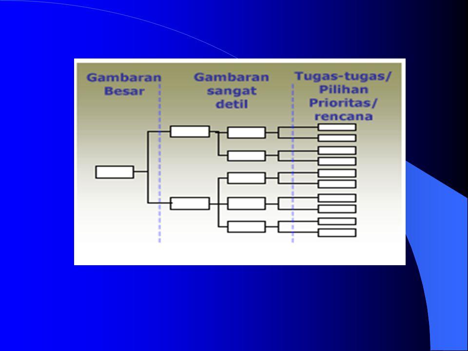 3. Tree diagram / Systematic Diagram Tree diagram / Systematic Diagram adalah diagram yang menjabarkan situasi, masalah, rencana yang kompleks menjadi