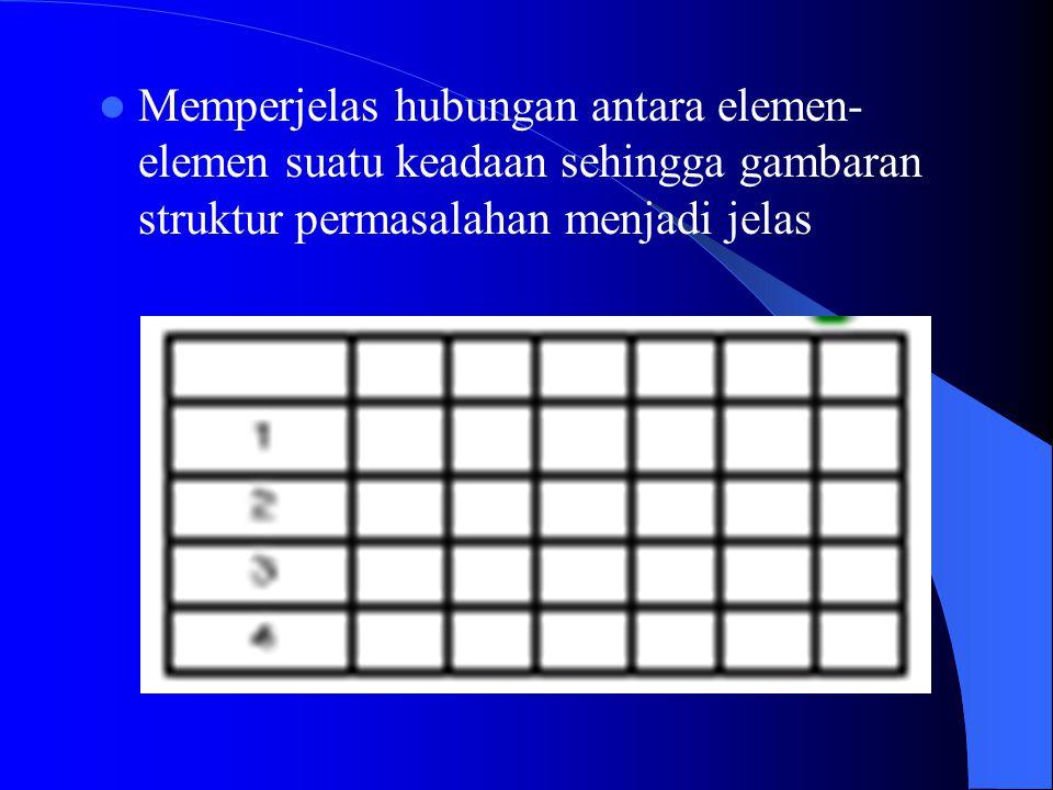 4. Matrix Diagram Matrix diagram adalah diagram yang terdiri dari baris dan kolom yang menggambarkan hubungan antar dua faktor atau lebih untuk memper