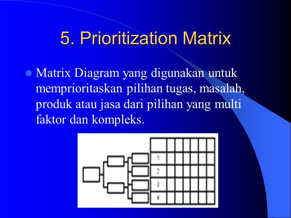 Memperjelas hubungan antara elemen- elemen suatu keadaan sehingga gambaran struktur permasalahan menjadi jelas
