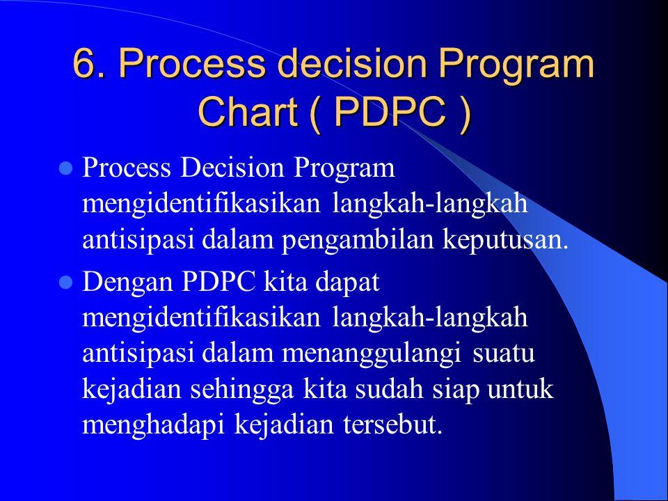 5. Prioritization Matrix Matrix Diagram yang digunakan untuk memprioritaskan pilihan tugas, masalah, produk atau jasa dari pilihan yang multi faktor d