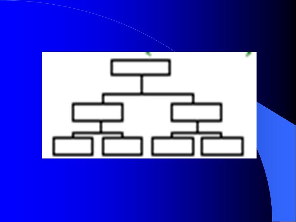 6. Process decision Program Chart ( PDPC ) Process Decision Program mengidentifikasikan langkah-langkah antisipasi dalam pengambilan keputusan. Dengan