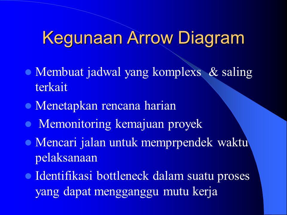 7. Arrow Diagram / Activity Network Diagram Arrow Diagram menggambarkan rangkaian rencana kegiatan suatu proyek yang kompleks dan saling terkait denga