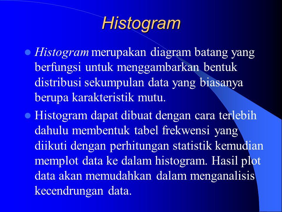 Histogram Histogram merupakan diagram batang yang berfungsi untuk menggambarkan bentuk distribusi sekumpulan data yang biasanya berupa karakteristik mutu.