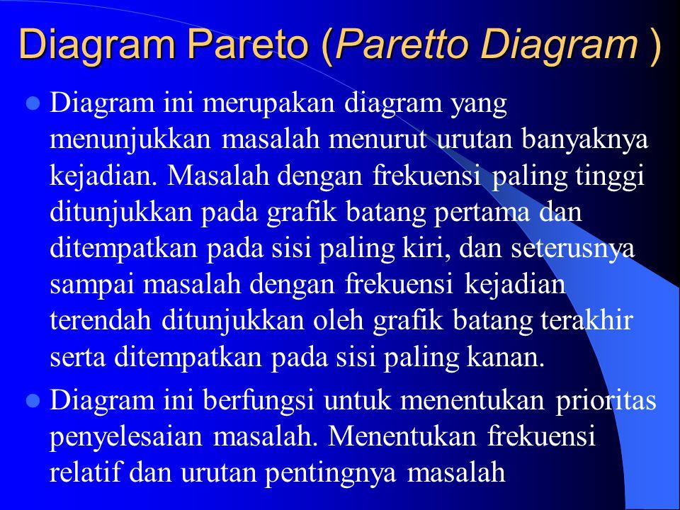 Diagram Pareto (Paretto Diagram ) Diagram ini merupakan diagram yang menunjukkan masalah menurut urutan banyaknya kejadian.