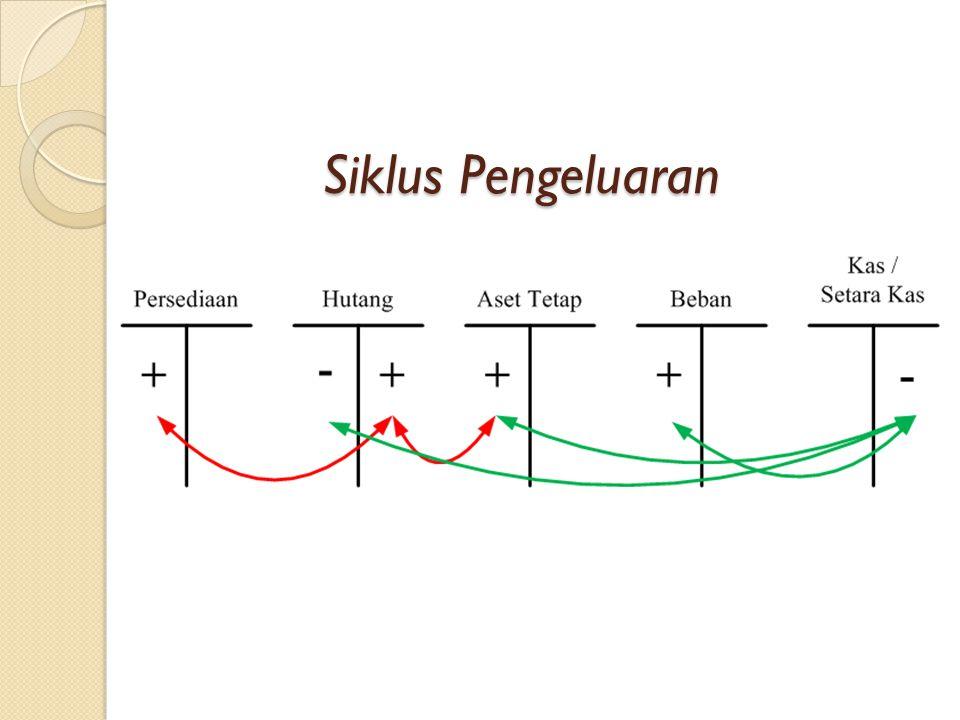 Siklus Pengeluaran