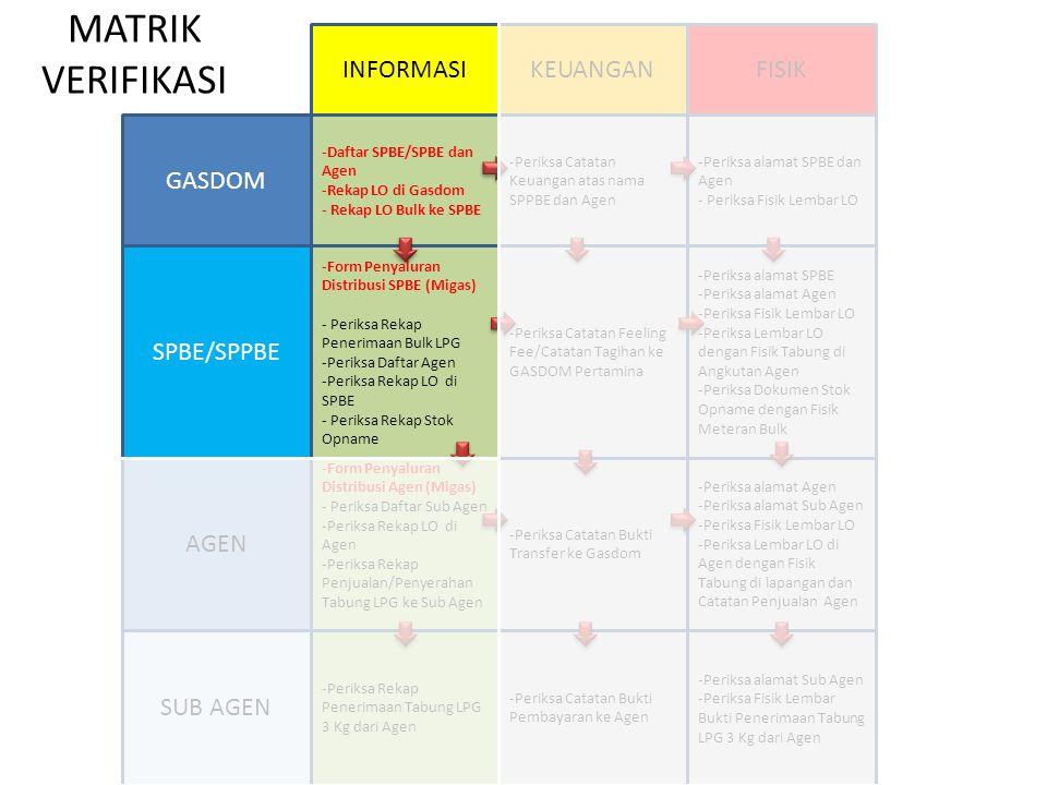 -Periksa Rekap Penerimaan Tabung LPG 3 Kg dari Agen -Periksa alamat Sub Agen -Periksa Fisik Lembar Bukti Penerimaan Tabung LPG 3 Kg dari Agen -Periksa