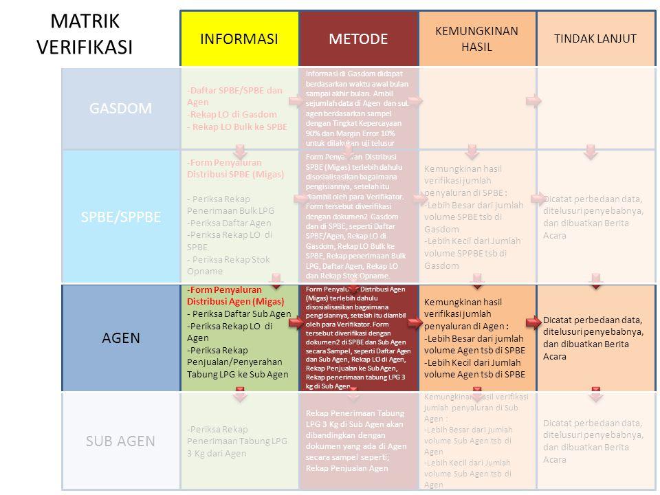 -Periksa Rekap Penerimaan Tabung LPG 3 Kg dari Agen -Periksa alamat Sub Agen -Periksa Fisik Lembar Bukti Penerimaan Tabung LPG 3 Kg dari Agen -Periksa Catatan Bukti Pembayaran ke Agen MATRIK VERIFIKASI GASDOM SPBE/SPPBE AGEN SUB AGEN INFORMASIKEUANGANFISIK -Daftar SPBE/SPBE dan Agen -Rekap LO di Gasdom - Rekap LO Bulk ke SPBE -Periksa alamat SPBE dan Agen - Periksa Fisik Lembar LO -Periksa Catatan Keuangan atas nama SPPBE dan Agen -Form Penyaluran Distribusi SPBE (Migas) - Periksa Rekap Penerimaan Bulk LPG -Periksa Daftar Agen -Periksa Rekap LO di SPBE - Periksa Rekap Stok Opname -Periksa alamat SPBE -Periksa alamat Agen -Periksa Fisik Lembar LO -Periksa Lembar LO dengan Fisik Tabung di Angkutan Agen -Periksa Dokumen Stok Opname dengan Fisik Meteran Bulk -Periksa Catatan Feeling Fee/Catatan Tagihan ke GASDOM Pertamina -Form Penyaluran Distribusi Agen (Migas) - Periksa Daftar Sub Agen -Periksa Rekap LO di Agen -Periksa Rekap Penjualan/Penyerahan Tabung LPG ke Sub Agen -Periksa alamat Agen -Periksa alamat Sub Agen -Periksa Fisik Lembar LO -Periksa Lembar LO di Agen dengan Fisik Tabung di lapangan dan Catatan Penjualan Agen -Periksa Catatan Bukti Transfer ke Gasdom