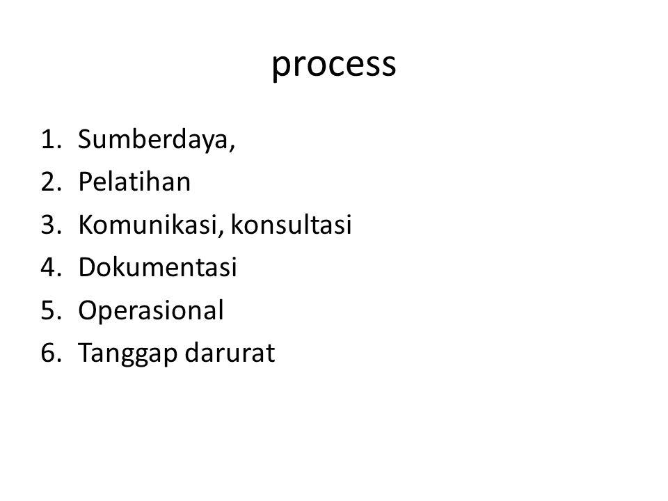 process 1.Sumberdaya, 2.Pelatihan 3.Komunikasi, konsultasi 4.Dokumentasi 5.Operasional 6.Tanggap darurat