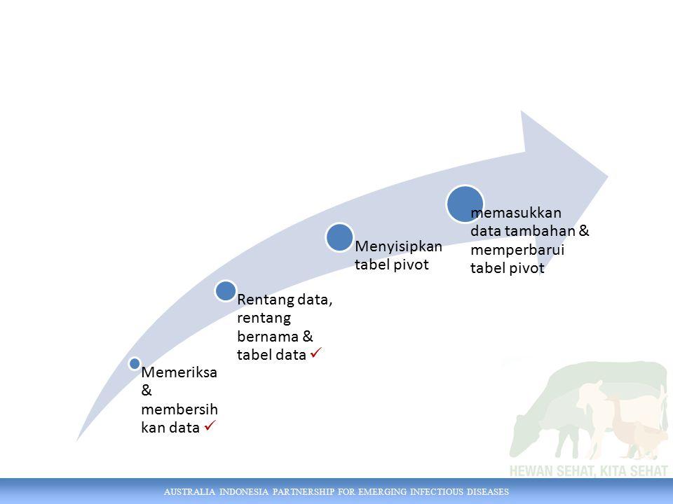 AUSTRALIA INDONESIA PARTNERSHIP FOR EMERGING INFECTIOUS DISEASES Memeriksa & membersih kan data Rentang data, rentang bernama & tabel data Menyisipkan tabel pivot memasukkan data tambahan & memperbarui tabel pivot