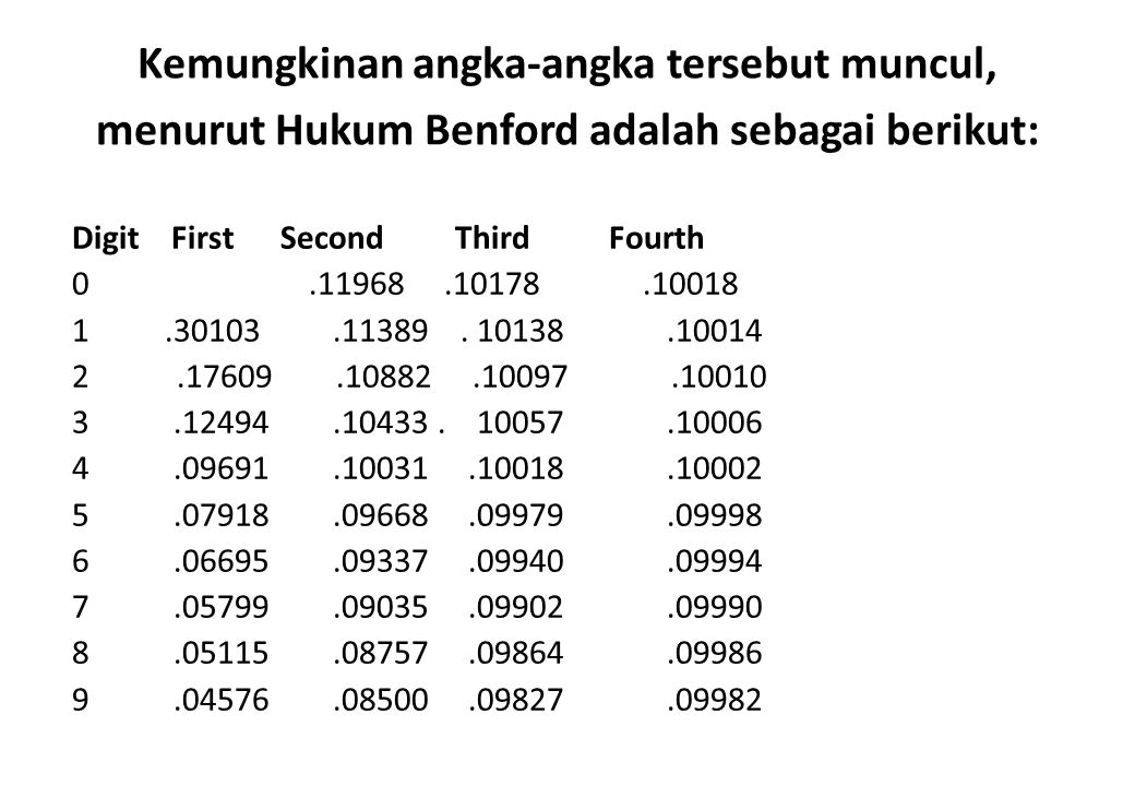 Kemungkinan angka-angka tersebut muncul, menurut Hukum Benford adalah sebagai berikut: Digit First Second Third Fourth 0.11968.10178.10018 1.30103.113