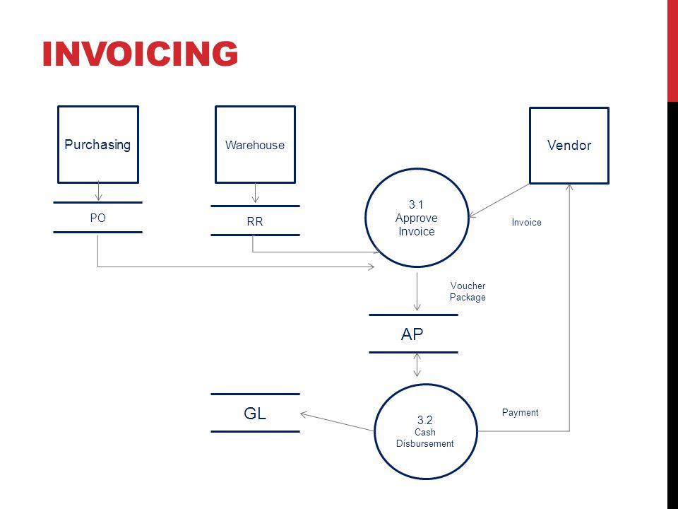 INVOICING Purchasing Warehouse Vendor 3.1 Approve Invoice 3.2 Cash Disbursement AP RR GL PO Voucher Package Payment Invoice