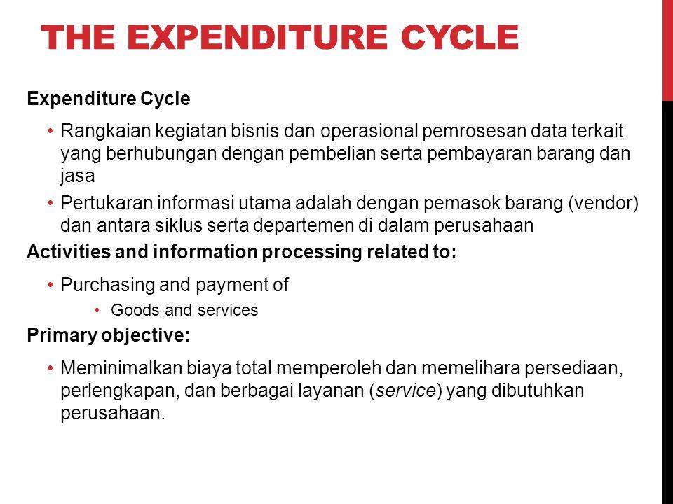 THE EXPENDITURE CYCLE Expenditure Cycle Rangkaian kegiatan bisnis dan operasional pemrosesan data terkait yang berhubungan dengan pembelian serta pemb