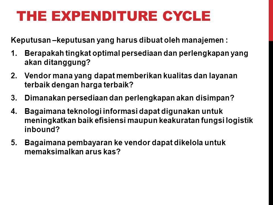 THE EXPENDITURE CYCLE Keputusan –keputusan yang harus dibuat oleh manajemen : 1.Berapakah tingkat optimal persediaan dan perlengkapan yang akan ditang