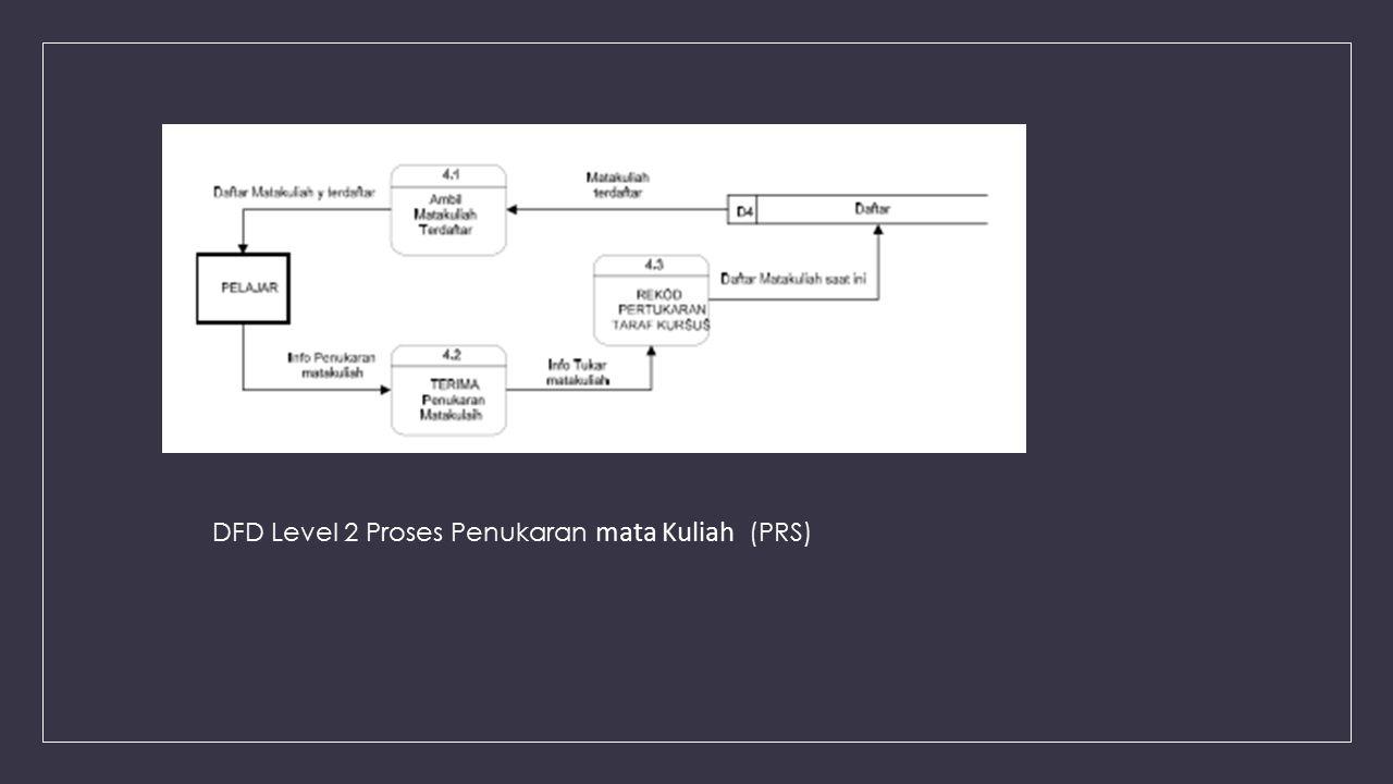 DFD Level 2 Proses Penukaran mata Kuliah (PRS)