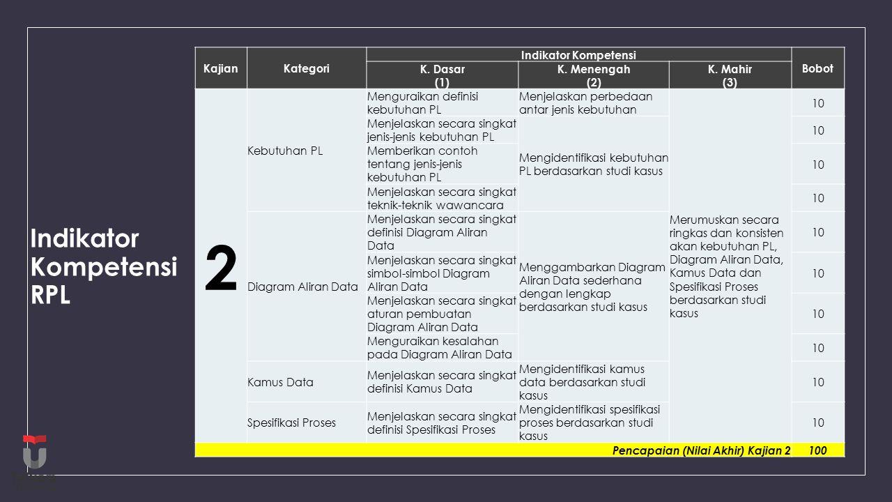 Indikator Kompetensi RPL KajianKategori Indikator Kompetensi Bobot K.