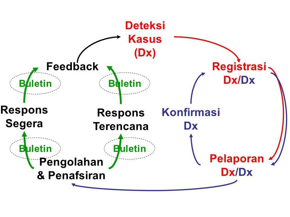 Deteksi Kasus (Dx) Registrasi Dx/Dx Feedback Konfirmasi Dx Pengolahan & Penafsiran Pelaporan Dx/Dx Respons Segera Respons Terencana Buletin