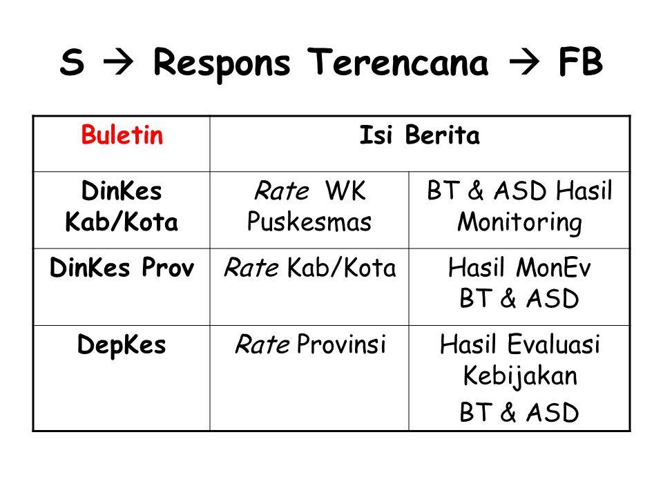 S  Respons Terencana  FB BuletinIsi Berita DinKes Kab/Kota Rate WK Puskesmas BT & ASD Hasil Monitoring DinKes ProvRate Kab/KotaHasil MonEv BT & ASD DepKesRate ProvinsiHasil Evaluasi Kebijakan BT & ASD
