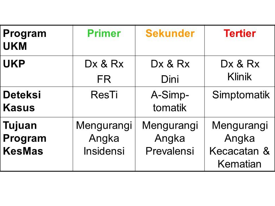 Program UKM PrimerSekunderTertier UKPDx & Rx FR Dx & Rx Dini Dx & Rx Klinik Deteksi Kasus ResTiA-Simp- tomatik Simptomatik Tujuan Program KesMas Mengurangi Angka Insidensi Mengurangi Angka Prevalensi Mengurangi Angka Kecacatan & Kematian