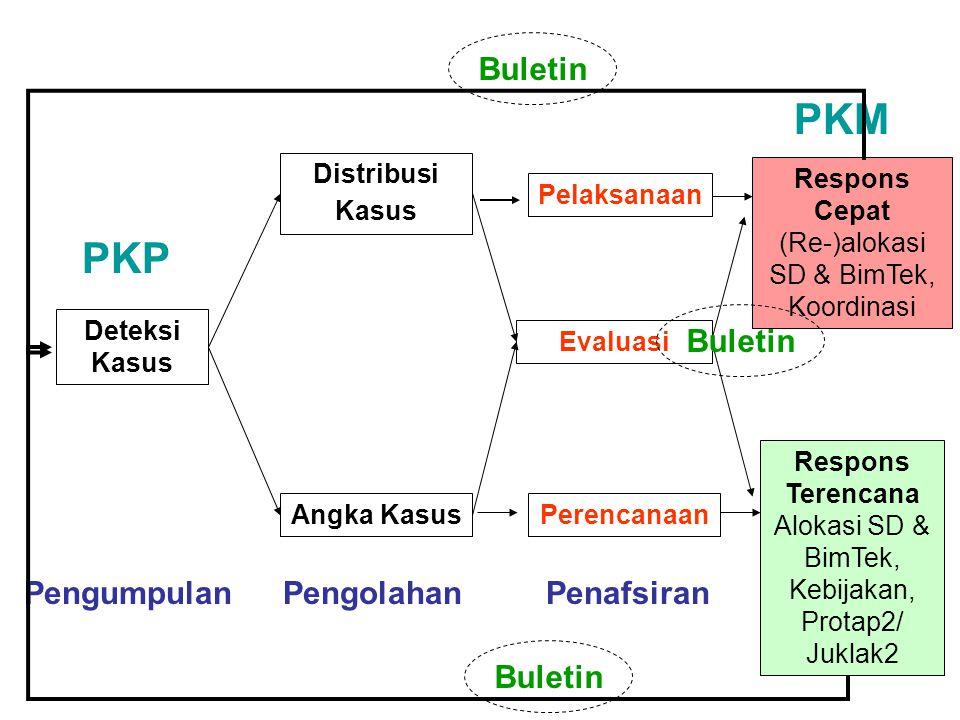 Distribusi Kasus Angka Kasus Deteksi Kasus Pelaksanaan Evaluasi PKP PKM Respons Cepat (Re-)alokasi SD & BimTek, Koordinasi Respons Terencana Alokasi SD & BimTek, Kebijakan, Protap2/ Juklak2 PengumpulanPengolahanPenafsiran Perencanaan Buletin